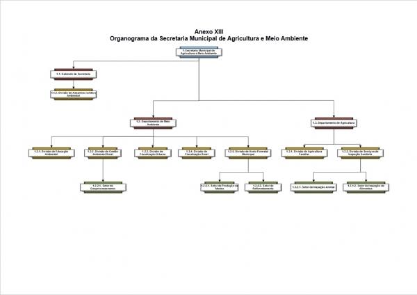 Organograma - Secretaria de Agricultura e Meio Ambiente
