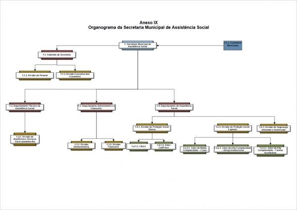 Organograma - Secretaria de Assistência Social