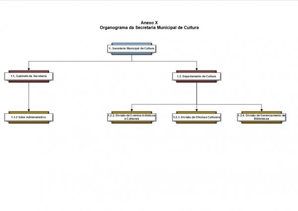 Organograma - Secretaria de Cultura