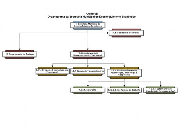 Organograma - Secretaria de Desenvolvimento Econômico