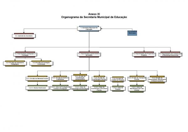 Organograma - Secretaria de Educação