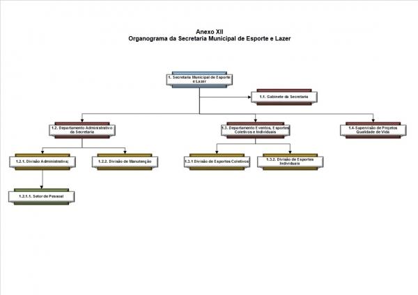 Organograma - Secretaria de Esporte e Lazer