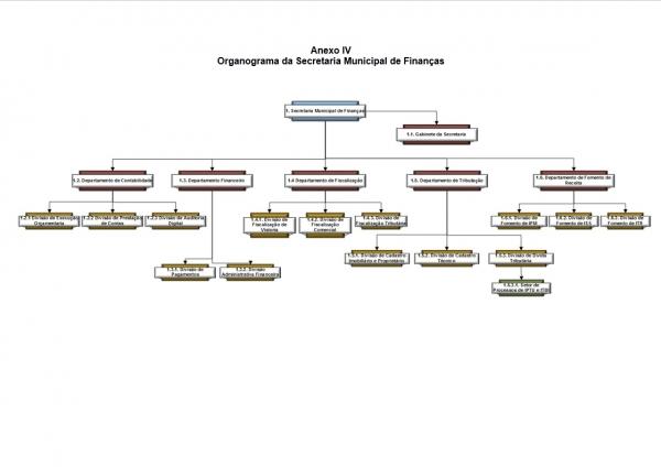 Organograma - Secretaria de Finanças
