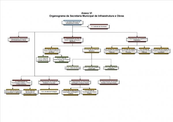 Organograma - Secretaria de Infraestrutura e Obras