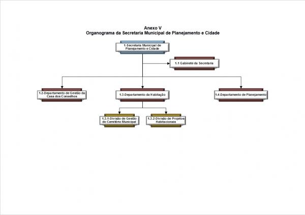 Organograma - Secretaria de Planejamento e Cidade