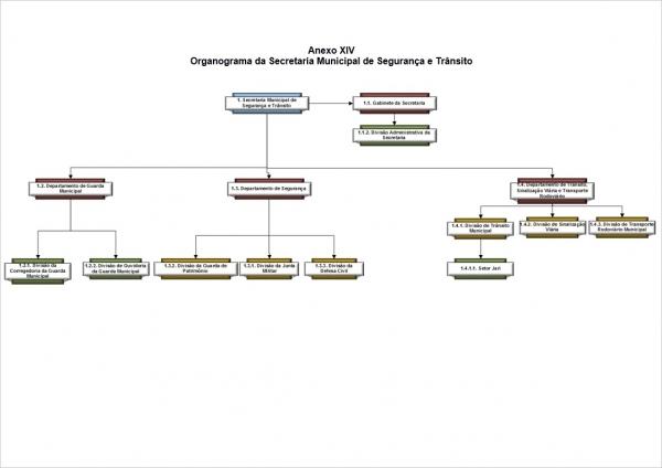 Organograma - Secretaria de Segurança e Trânsito